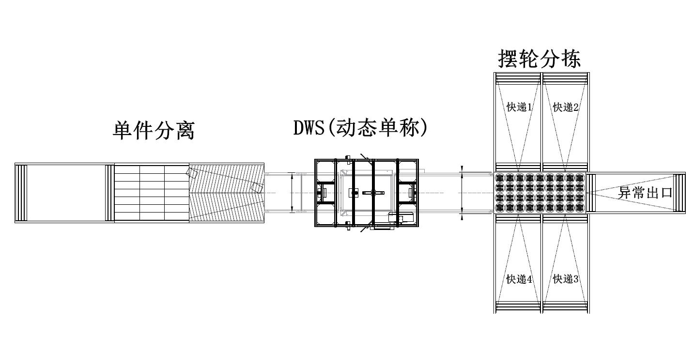 智慧物流丨单间分离+动态DWS+摆轮分拣系统解决方案-捷利得(北京)自动化科技有限公司